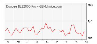 Le graphique de popularité de Doogee BL12000 Pro