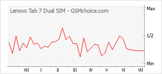 Popularity chart of Lenovo Tab 7 Dual SIM