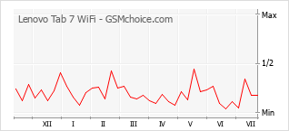 Popularity chart of Lenovo Tab 7 WiFi