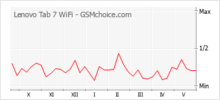 Populariteit van de telefoon: diagram Lenovo Tab 7 WiFi