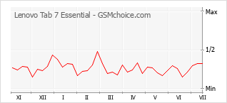 Popularity chart of Lenovo Tab 7 Essential