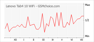 Popularity chart of Lenovo Tab4 10 WiFi