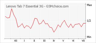 Diagramm der Poplularitätveränderungen von Lenovo Tab 7 Essential 3G