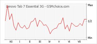 Popularity chart of Lenovo Tab 7 Essential 3G
