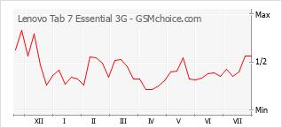 Gráfico de los cambios de popularidad Lenovo Tab 7 Essential 3G