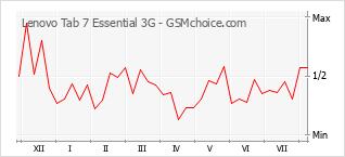Populariteit van de telefoon: diagram Lenovo Tab 7 Essential 3G