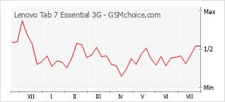 Traçar mudanças de populariedade do telemóvel Lenovo Tab 7 Essential 3G