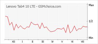 Popularity chart of Lenovo Tab4 10 LTE