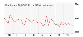 Gráfico de los cambios de popularidad Blackview BV9000 Pro