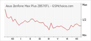 Le graphique de popularité de Asus Zenfone Max Plus ZB570TL