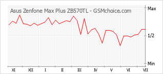Grafico di modifiche della popolarità del telefono cellulare Asus Zenfone Max Plus ZB570TL