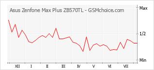 Диаграмма изменений популярности телефона Asus Zenfone Max Plus ZB570TL