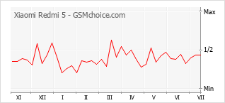 Popularity chart of Xiaomi Redmi 5
