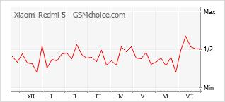 Le graphique de popularité de Xiaomi Redmi 5
