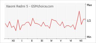 Grafico di modifiche della popolarità del telefono cellulare Xiaomi Redmi 5