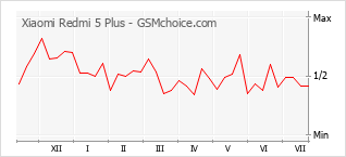 Gráfico de los cambios de popularidad Xiaomi Redmi 5 Plus