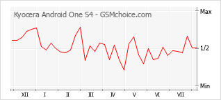 Popularity chart of Kyocera Android One S4