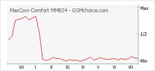 Le graphique de popularité de MaxCom Comfort MM824