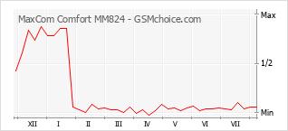 Диаграмма изменений популярности телефона MaxCom Comfort MM824