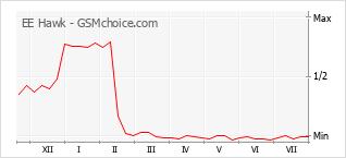 Le graphique de popularité de EE Hawk