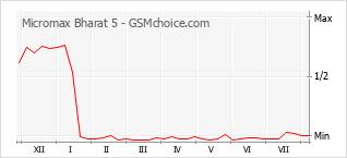 Gráfico de los cambios de popularidad Micromax Bharat 5
