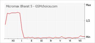 Le graphique de popularité de Micromax Bharat 5
