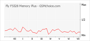 Popularity chart of Fly FS528 Memory Plus