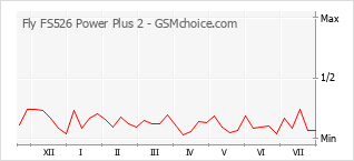 Popularity chart of Fly FS526 Power Plus 2