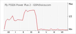 Le graphique de popularité de Fly FS526 Power Plus 2