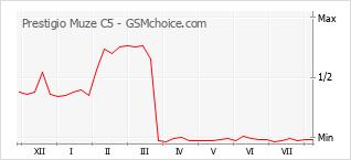 Popularity chart of Prestigio Muze C5