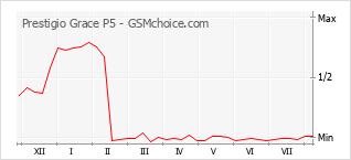 Grafico di modifiche della popolarità del telefono cellulare Prestigio Grace P5