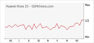 Gráfico de los cambios de popularidad Huawei Nova 2S