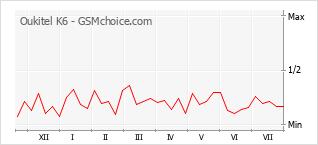 Popularity chart of Oukitel K6