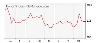 Grafico di modifiche della popolarità del telefono cellulare Honor 9 Lite