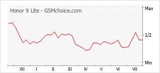 Диаграмма изменений популярности телефона Honor 9 Lite