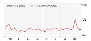 Gráfico de los cambios de popularidad Honor 7X BND-TL10