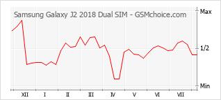 手機聲望改變圖表 Samsung Galaxy J2 2018 Dual SIM