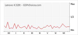 Popularity chart of Lenovo K320t