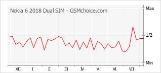 Popularity chart of Nokia 6 2018 Dual SIM