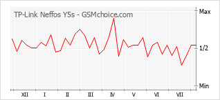 Popularity chart of TP-Link Neffos Y5s