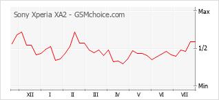 Popularity chart of Sony Xperia XA2