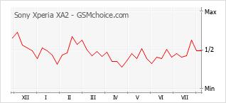 Le graphique de popularité de Sony Xperia XA2