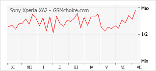 Диаграмма изменений популярности телефона Sony Xperia XA2