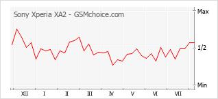 手機聲望改變圖表 Sony Xperia XA2