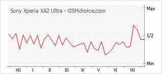 Diagramm der Poplularitätveränderungen von Sony Xperia XA2 Ultra