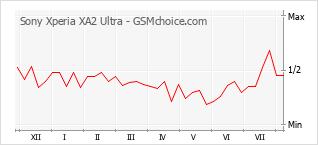 Populariteit van de telefoon: diagram Sony Xperia XA2 Ultra