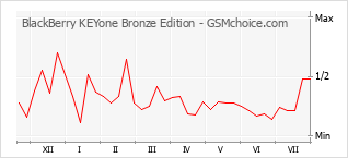 Popularity chart of BlackBerry KEYone Bronze Edition