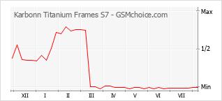 Diagramm der Poplularitätveränderungen von Karbonn Titanium Frames S7