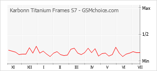 Popularity chart of Karbonn Titanium Frames S7