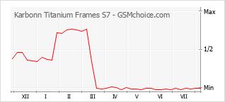 Le graphique de popularité de Karbonn Titanium Frames S7